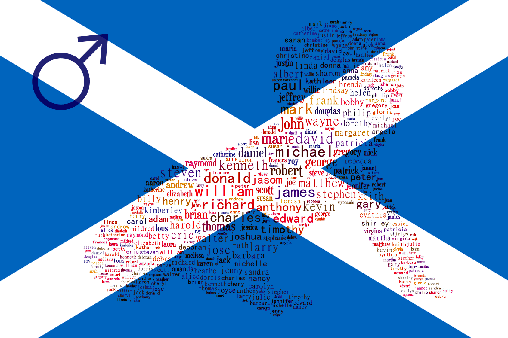 1381 Schotse Jongensnamen Top 10 Schotse Namen Voor Mannen