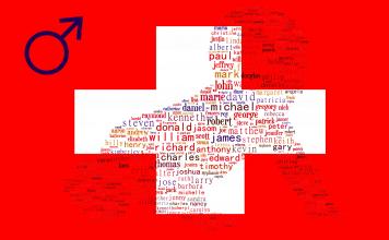 Zwitserse jongensnamen